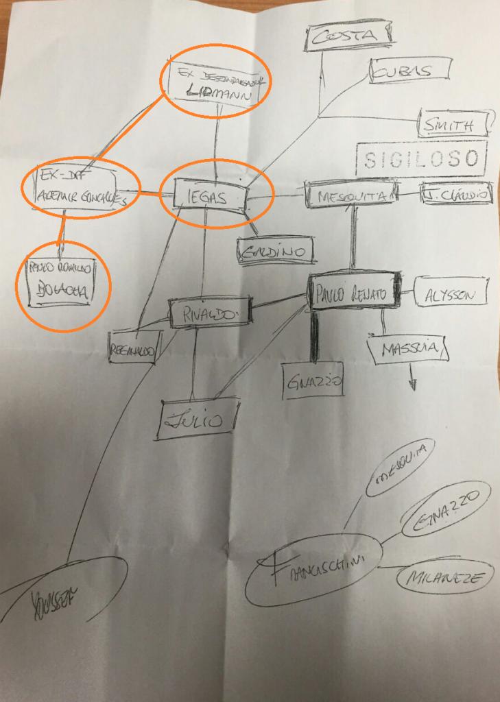 No organograma polêmico que o DPF Fanton diz ter recebido do DPF Igor, aparece o hoje advogado Gonçalveds como um dos interessados em preparar dossiê contra a Lava Jato