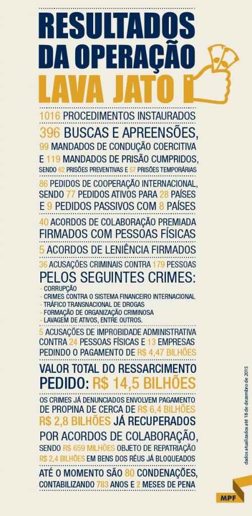 Lava Jato infografico-resultados dezembro de 2015