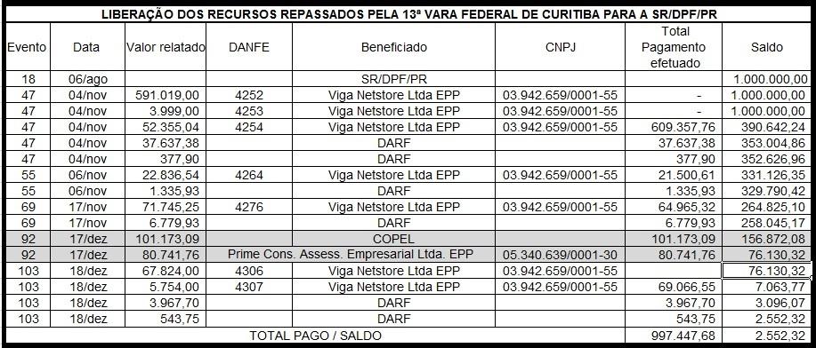 O R$ 1 milhão liberado em agosto de 2014 só começou a ser usado em outubro de 2015, conforme os dados das decisões do juiz Moro.