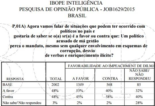 Opinião contraditória - As 2002 pessoas ouvidas se dividem: exatamente 48% (961) são contra e a favor do afastamento de político acusado de má gestão, mesmo sem qualquer  envolvimento em esquema de corrupção em esquema de corrupção, desvio de verba e enriquecimento ilícito; mas, 67% delas (1.349) defendem o afastamento de Dilma Rousseff contra quem não existe qualquer comprovação de envolvimento em esquema de corrupção, desvio de verba e enriquecimento ilícito.