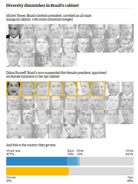 Ilustração original do jornal inglês mostra a nenhuma representatividade do ministério de Temer em termos de gênero e raça,